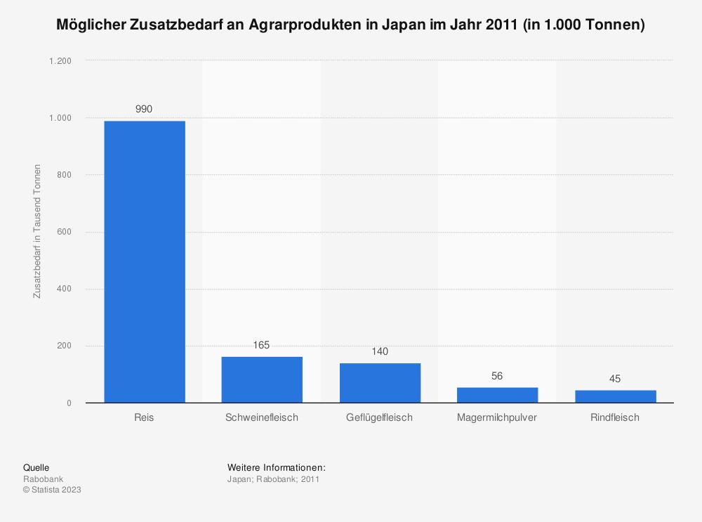 Statistik: Möglicher Zusatzbedarf an Agrarprodukten in Japan im Jahr 2011 (in 1.000 Tonnen) | Statista