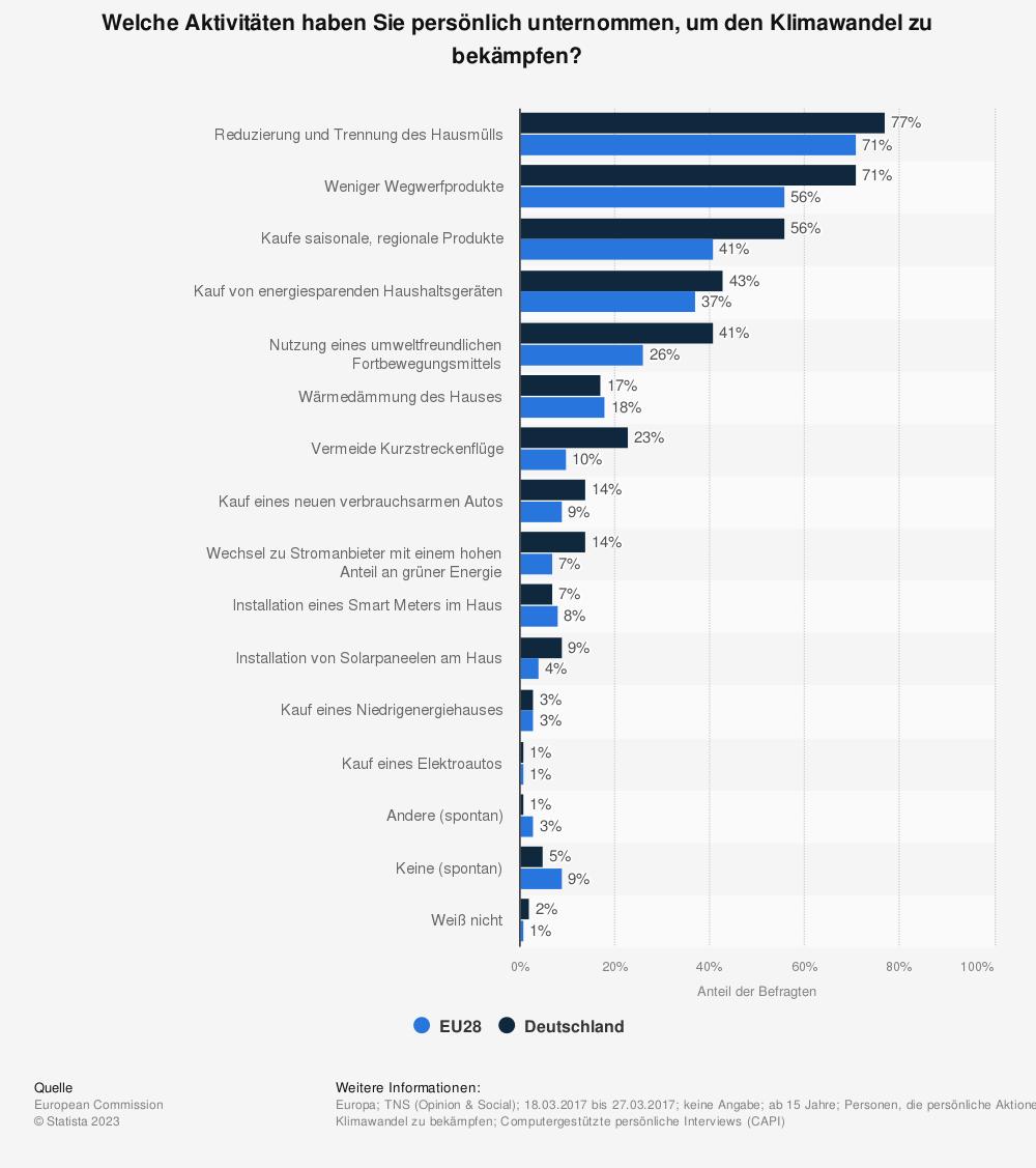 Statistik: Welche Aktivitäten haben Sie persönlich unternommen, um den Klimawandel zu bekämpfen? | Statista