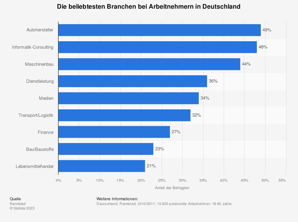 Statistik: Die beliebtesten Branchen bei Arbeitnehmern in Deutschland | Statista