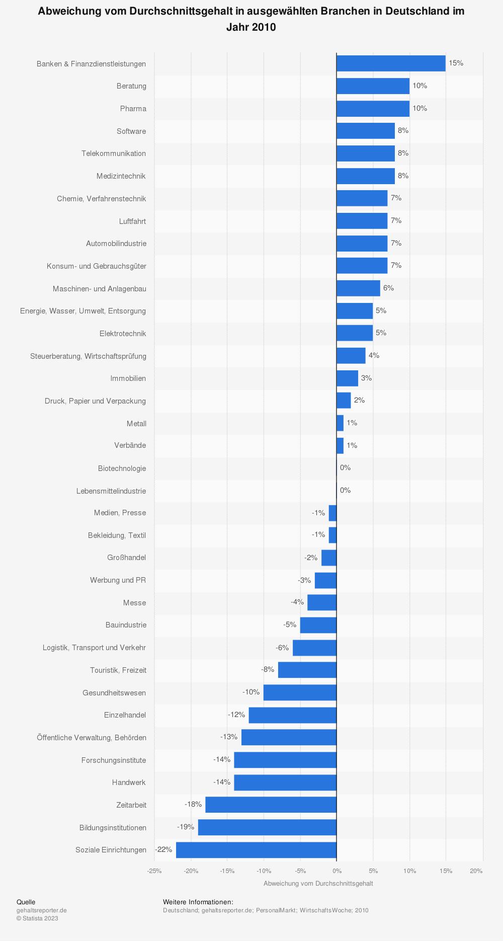 Statistik: Abweichung vom Durchschnittsgehalt in ausgewählten Branchen in Deutschland im Jahr 2010 | Statista