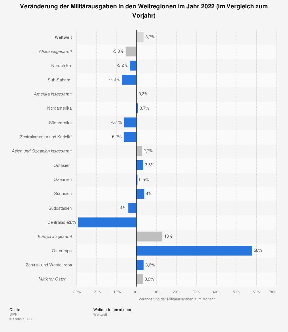 Statistik: Veränderung der Militärausgaben im Jahr 2016 nach Weltregionen im Vergleich zum Vorjahr | Statista