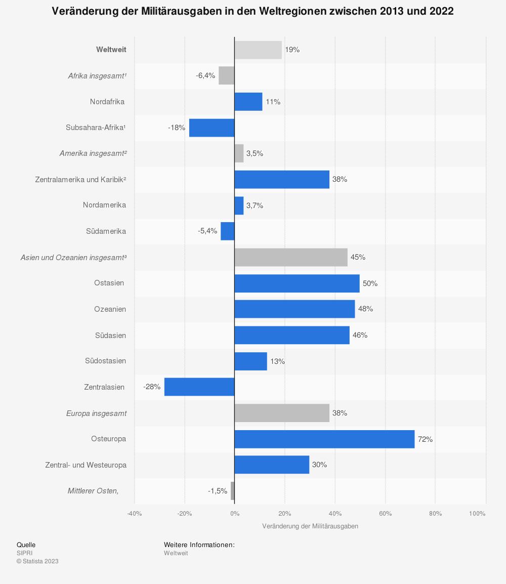 Statistik: Veränderung der Militärausgaben in den Weltregionen zwischen 2007 und 2016 | Statista