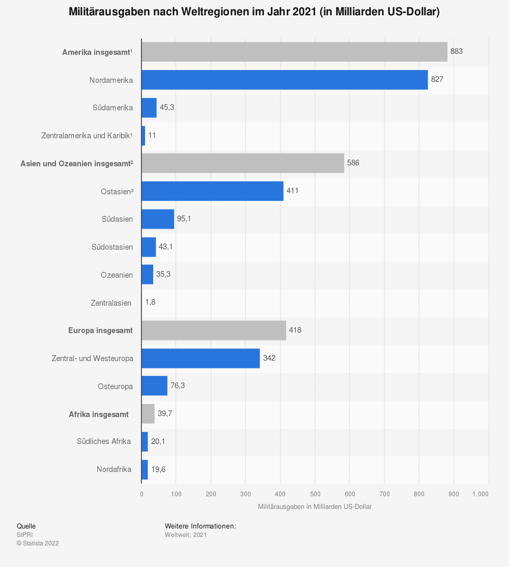 Statistik: Militärausgaben nach Weltregionen im Jahr 2015 (in Milliarden US-Dollar) | Statista