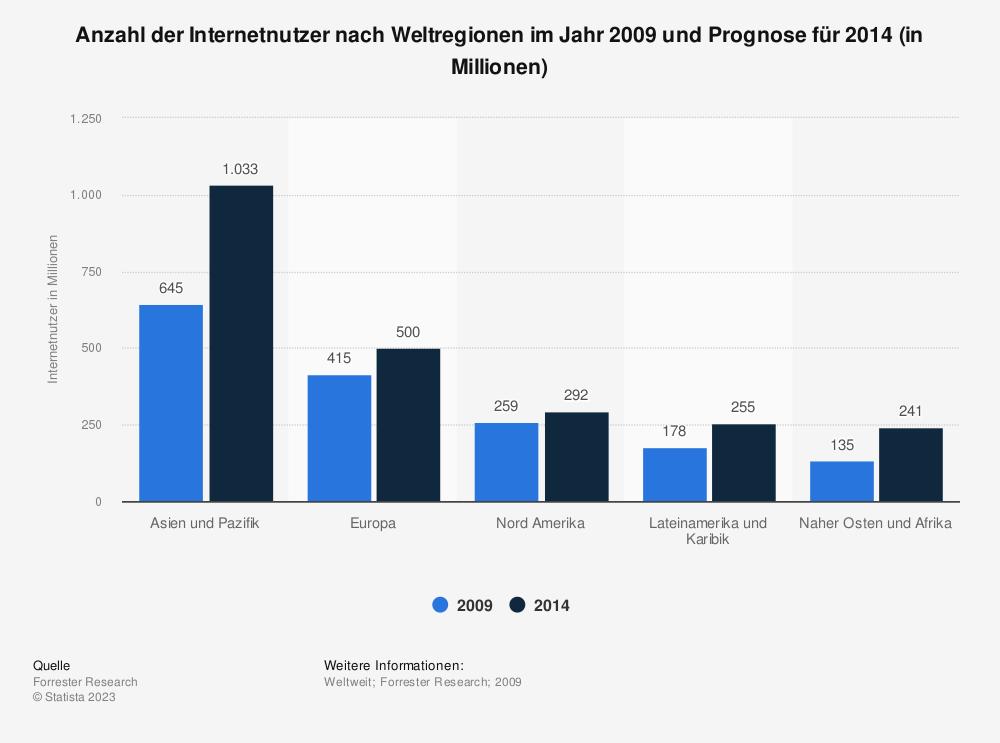 Statistik: Anzahl der Internetnutzer nach Weltregionen im Jahr 2009 und Prognose für 2014 (in Millionen) | Statista