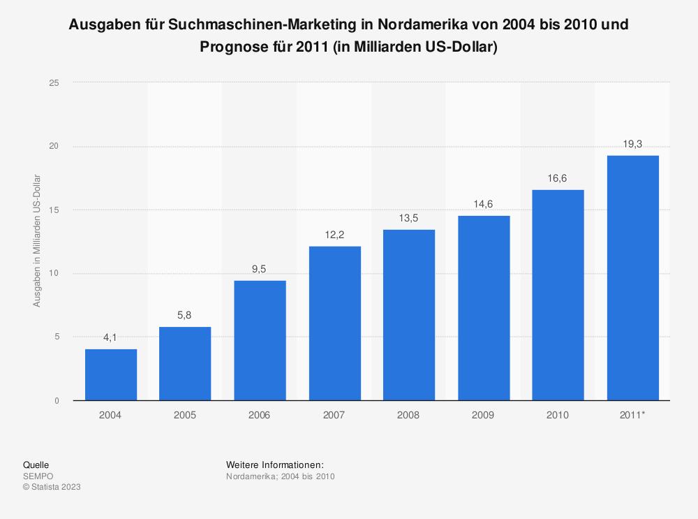 Statistik: Ausgaben für Suchmaschinen-Marketing in Nordamerika von 2004 bis 2010 und Prognose für 2011 (in Milliarden US-Dollar) | Statista