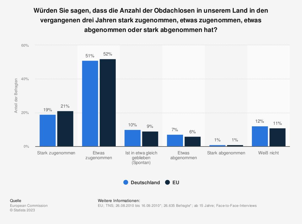Statistik: Würden Sie sagen, dass die Anzahl der Obdachlosen in unserem Land in den vergangenen drei Jahren stark zugenommen, etwas zugenommen, etwas abgenommen oder stark abgenommen hat? | Statista