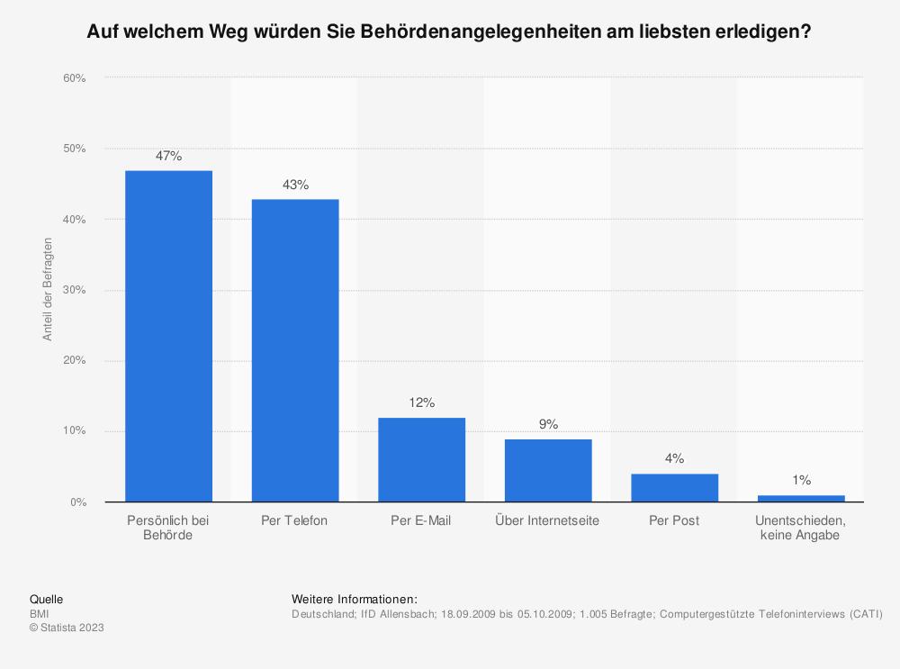 Statistik: Auf welchem Weg würden Sie Behördenangelegenheiten am liebsten erledigen? | Statista