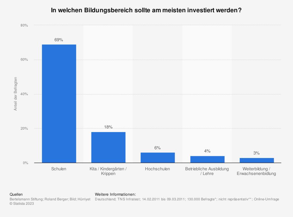 Statistik: In welchen Bildungsbereich sollte am meisten investiert werden? | Statista
