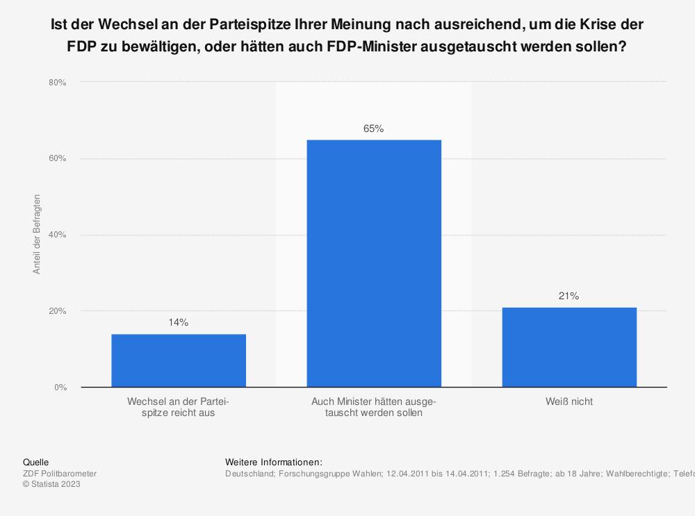 Statistik: Ist der Wechsel an der Parteispitze Ihrer Meinung nach ausreichend, um die Krise der FDP zu bewältigen, oder hätten auch FDP-Minister ausgetauscht werden sollen? | Statista