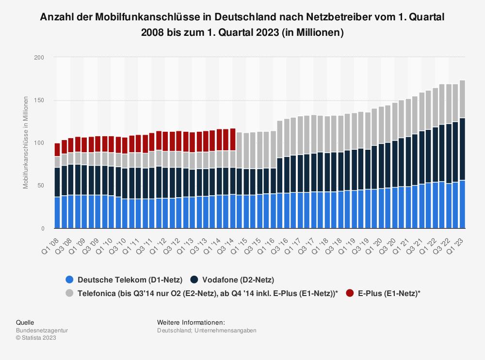 Statistik: Anzahl der Mobilfunkanschlüsse in Deutschland nach Netzbetreiber vom 1. Quartal 2008 bis zum 1. Quartal 2020 (in Millionen) | Statista