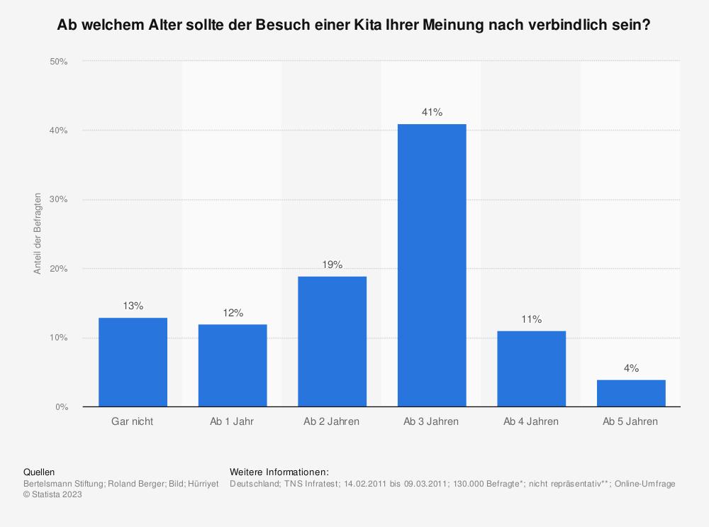 Statistik: Ab welchem Alter sollte der Besuch einer Kita Ihrer Meinung nach verbindlich sein?   Statista