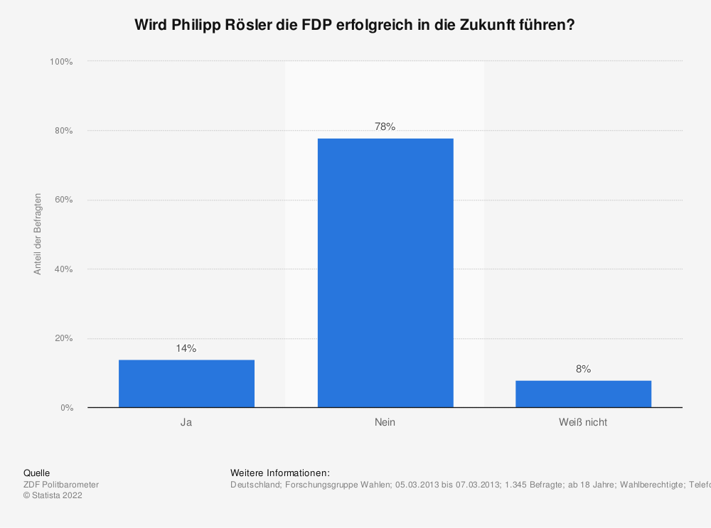 Statistik: Wird Philipp Rösler die FDP erfolgreich in die Zukunft führen? | Statista