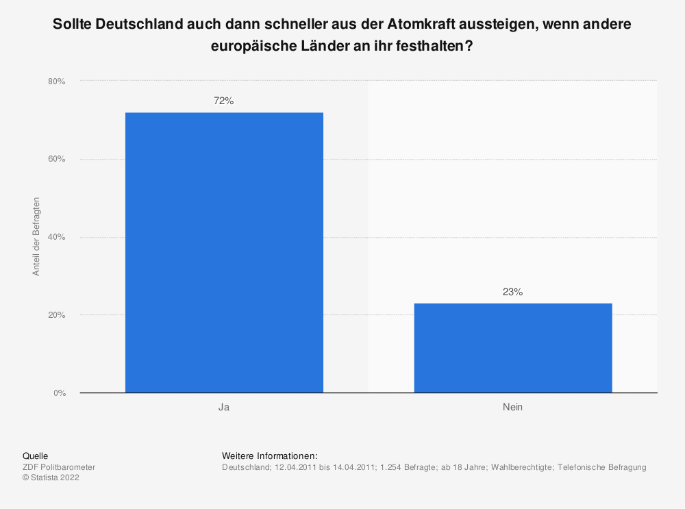 Statistik: Sollte Deutschland auch dann schneller aus der Atomkraft aussteigen, wenn andere europäische Länder an ihr festhalten? | Statista