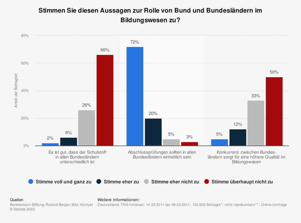 Statistik: Stimmen Sie diesen Aussagen zur Rolle von Bund und Bundesländern im Bildungswesen zu? | Statista