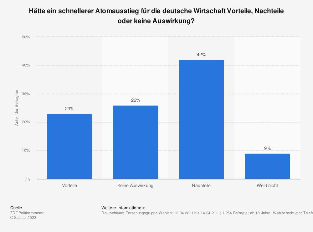 Statistik: Hätte ein schnellerer Atomausstieg für die deutsche Wirtschaft Vorteile, Nachteile oder keine Auswirkung? | Statista