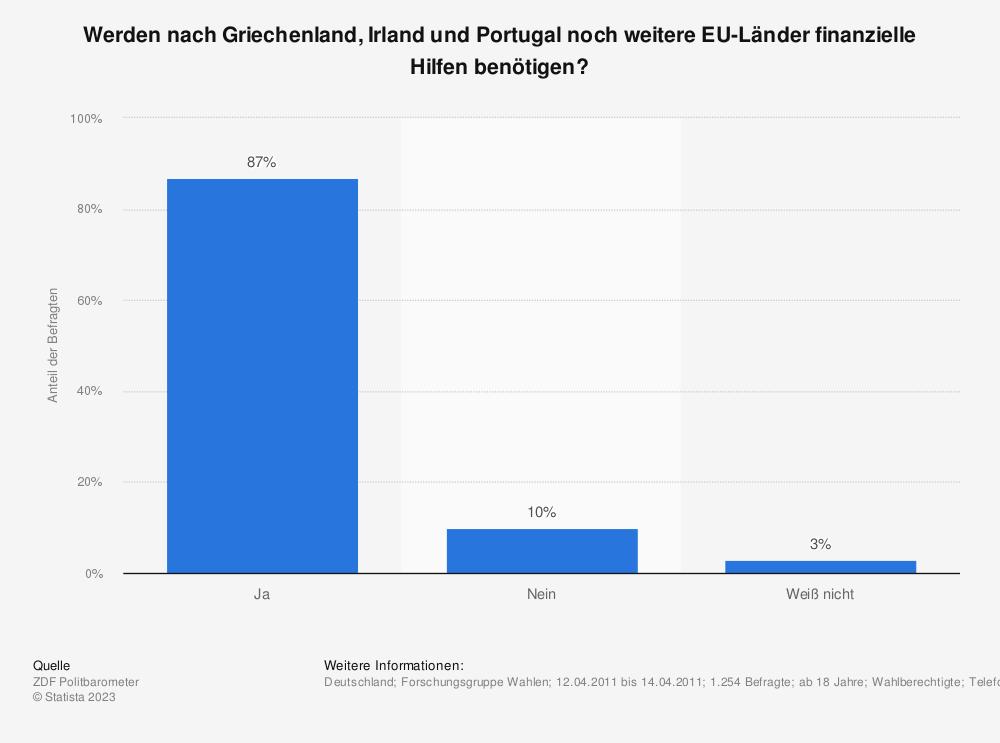Statistik: Werden nach Griechenland, Irland und Portugal noch weitere EU-Länder finanzielle Hilfen benötigen? | Statista