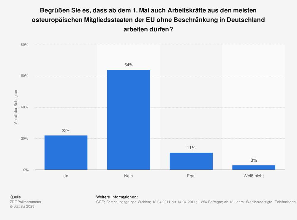 Statistik: Begrüßen Sie es, dass ab dem 1. Mai auch Arbeitskräfte aus den meisten osteuropäischen Mitgliedsstaaten der EU ohne Beschränkung in Deutschland arbeiten dürfen? | Statista