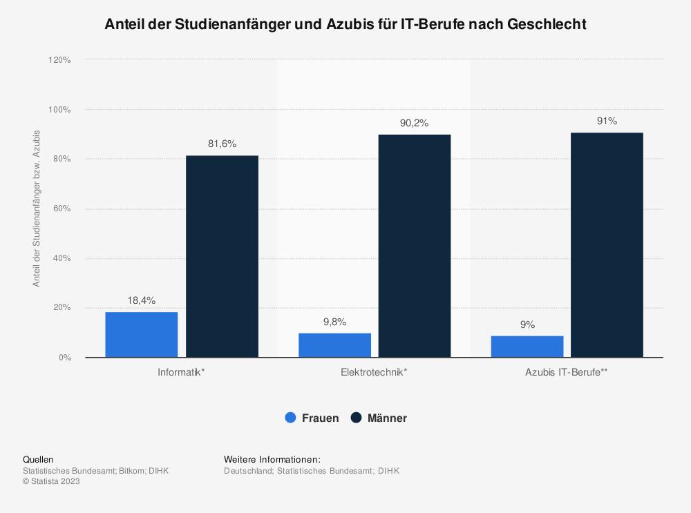 Statistik: Anteil der Studienanfänger und Azubis für IT-Berufe nach Geschlecht | Statista