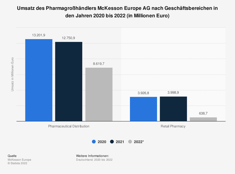 Statistik: Umsatz des Pharmagroßhändlers McKesson Europe AG nach Geschäftsbereichen in den Jahren 2011 bis 2019 (in Millionen Euro) | Statista