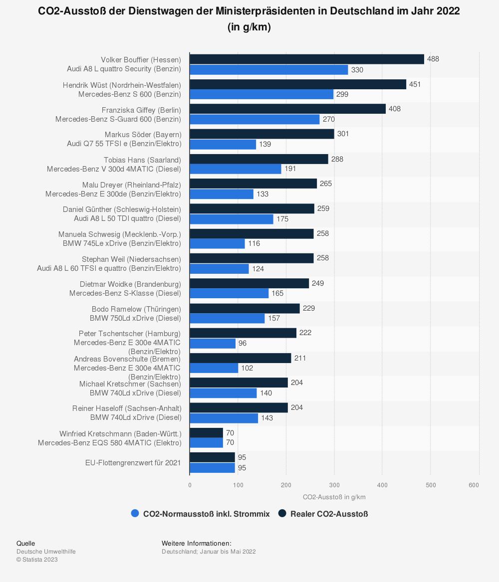 Statistik: CO2-Ausstoß der Dienstwagen der Ministerpräsidenten in Deutschland im Jahr 2018 (in g/km) | Statista