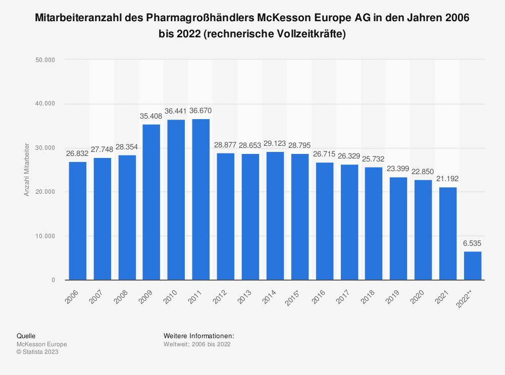 Statistik: Mitarbeiteranzahl des Pharmagroßhändlers McKesson Europe AG in den Jahren 2006 bis 2019 (rechnerische Vollzeitkräfte) | Statista