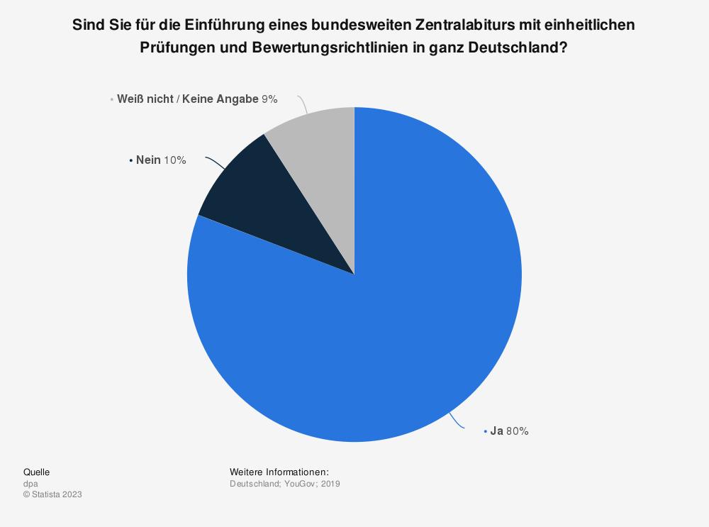 Statistik: Sind Sie für die Einführung eines bundesweiten Zentralabiturs mit einheitlichen Prüfungen und Bewertungsrichtlinien in ganz Deutschland? | Statista