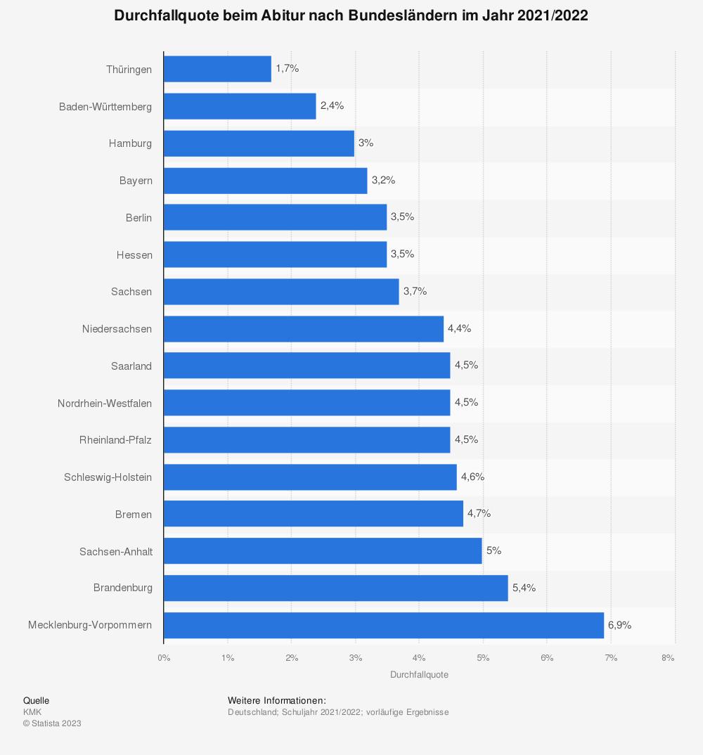 Statistik: Durchfallquote beim Abitur nach Bundesländern im Jahr 2009 | Statista