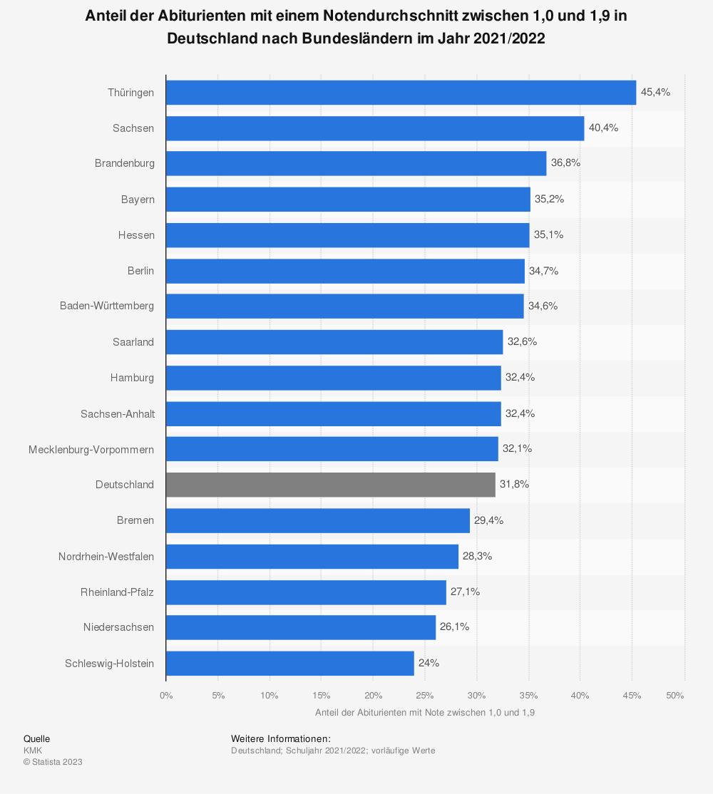 Statistik: Anteil der Abiturienten mit einem Notendurchschnitt zwischen 1,0 und 1,9 in Deutschland nach Bundesländern im Jahr 2013 | Statista