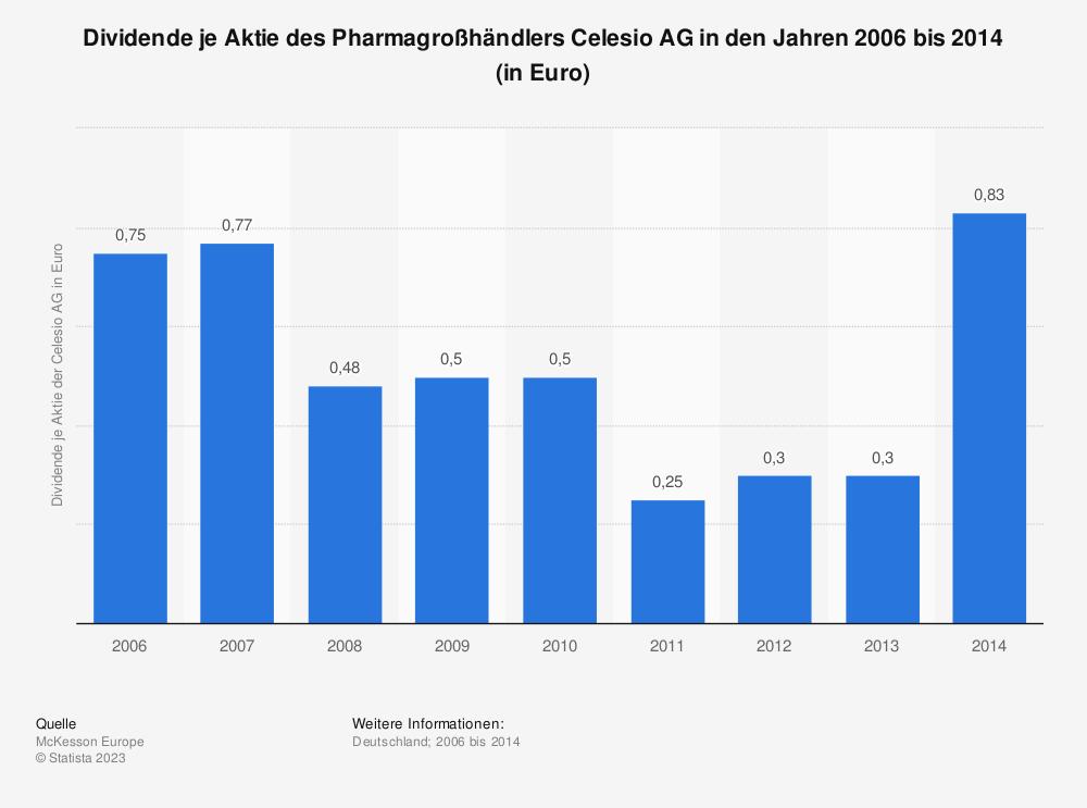 Statistik: Dividende je Aktie des Pharmagroßhändlers Celesio AG in den Jahren 2006 bis 2014 (in Euro) | Statista