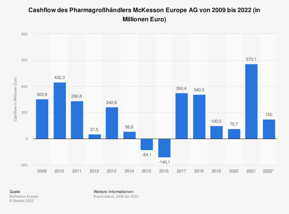 Statistik: Cashflow des Pharmagroßhändlers McKesson Europe AG von 2009 bis 2019 (in Millionen Euro) | Statista
