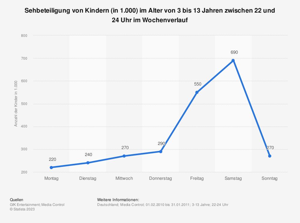 Statistik: Sehbeteiligung von Kindern (in 1.000) im Alter von 3 bis 13 Jahren zwischen 22 und 24 Uhr im Wochenverlauf | Statista