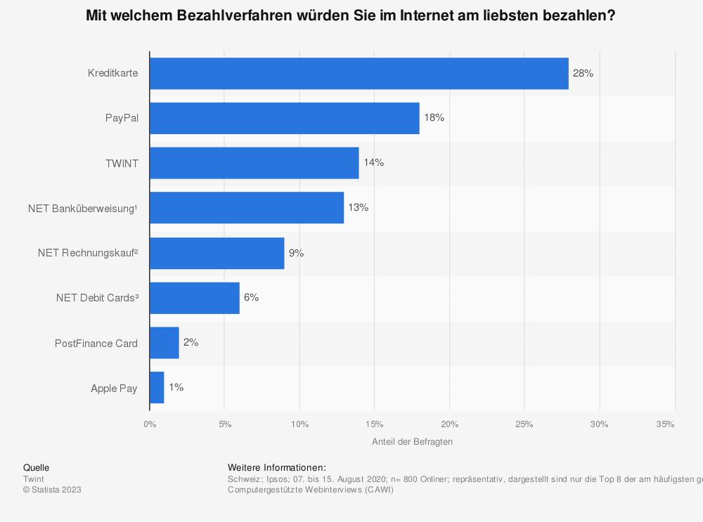 Statistik: Genutzte Zahlungsmittel im B2C Online- und Versandhandel der Schweiz 2011 bis 2018 | Statista