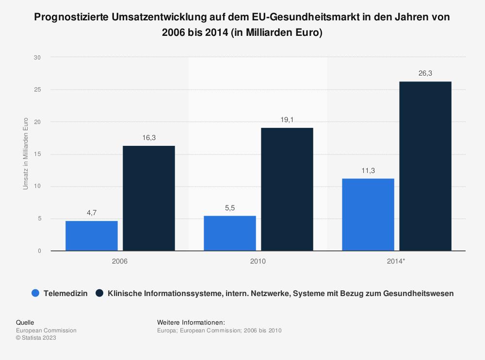 Statistik: Prognostizierte Umsatzentwicklung auf dem EU-Gesundheitsmarkt in den Jahren von 2006 bis 2014 (in Milliarden Euro) | Statista
