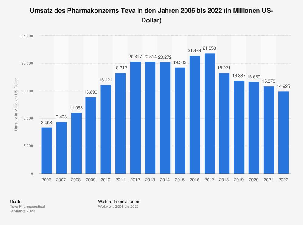 Statistik: Umsatz des Pharmakonzerns Teva in den Jahren 2006 bis 2018 (in Millionen US-Dollar) | Statista