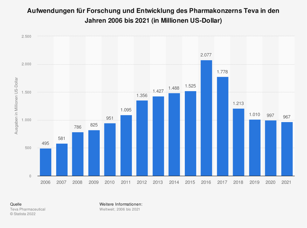 Statistik: Aufwendungen für Forschung und Entwicklung des Pharmakonzerns Teva in den Jahren 2006 bis 2019 (in Millionen US-Dollar) | Statista
