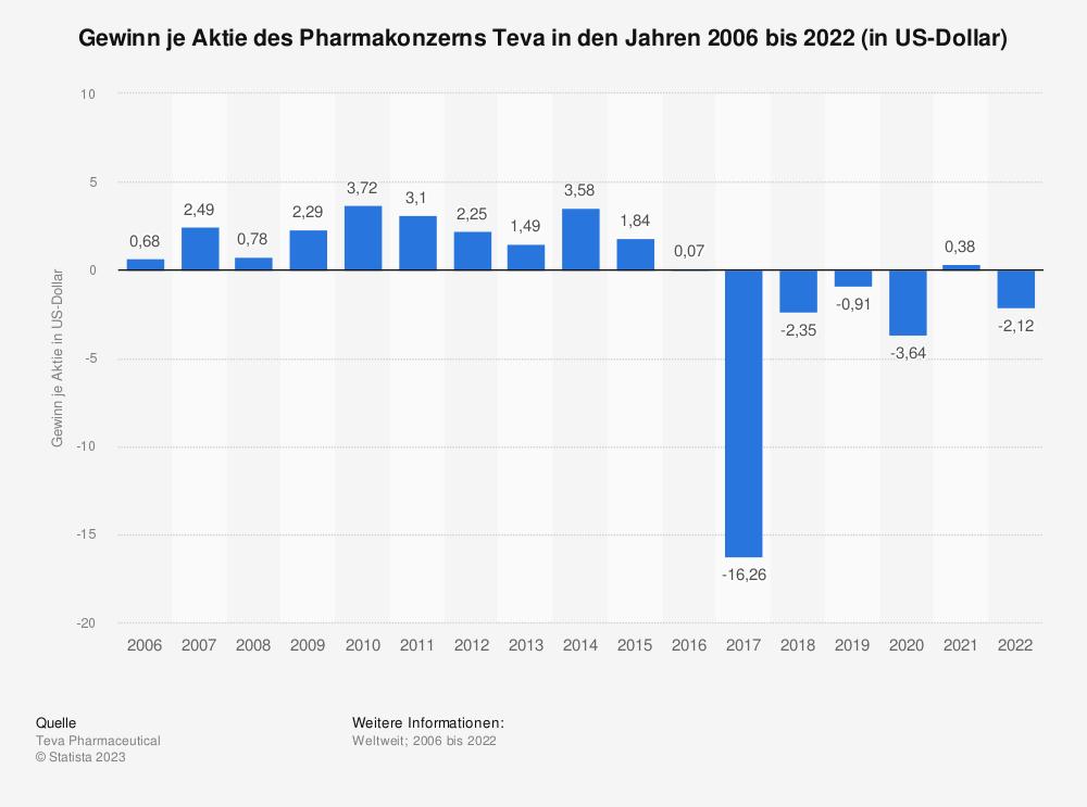Statistik: Gewinn je Aktie des Pharmakonzerns Teva in den Jahren 2006 bis 2020 (in US-Dollar) | Statista