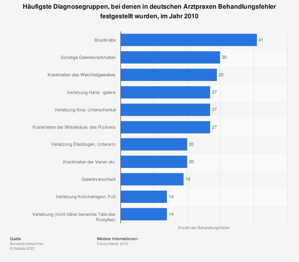 Statistik: Häufigste Diagnosegruppen, bei denen in deutschen Arztpraxen Behandlungsfehler festgestellt wurden, im Jahr 2010 | Statista