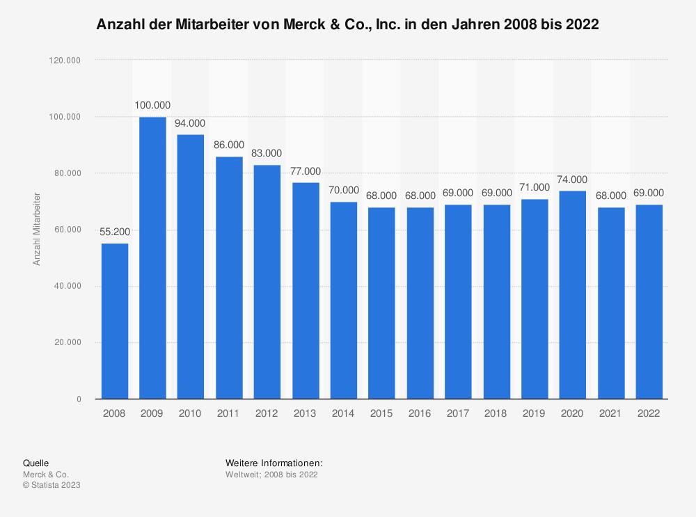 Statistik: Mitarbeiteranzahl von Merck & Co., Inc. in den Jahren 2008 bis 2018 | Statista