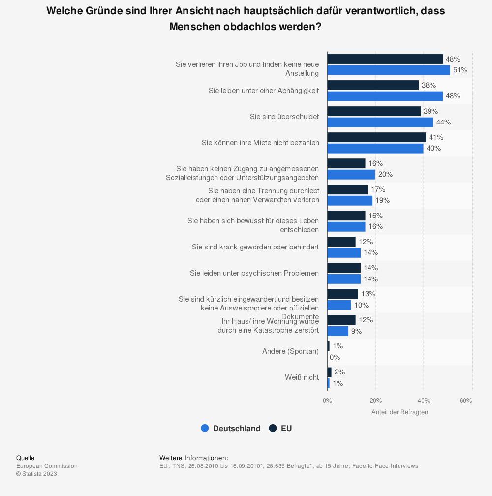 Statistik: Welche Gründe sind Ihrer Ansicht nach hauptsächlich dafür verantwortlich, dass Menschen obdachlos werden? | Statista