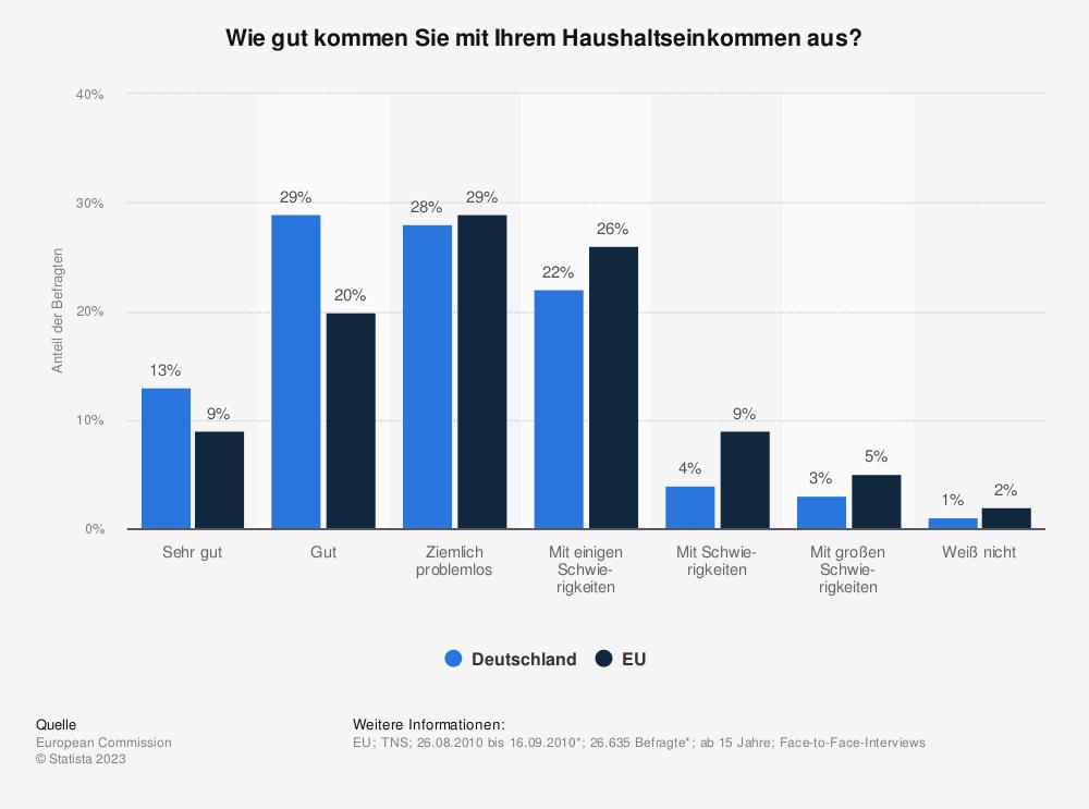 Statistik: Wie gut kommen Sie mit Ihrem Haushaltseinkommen aus? | Statista