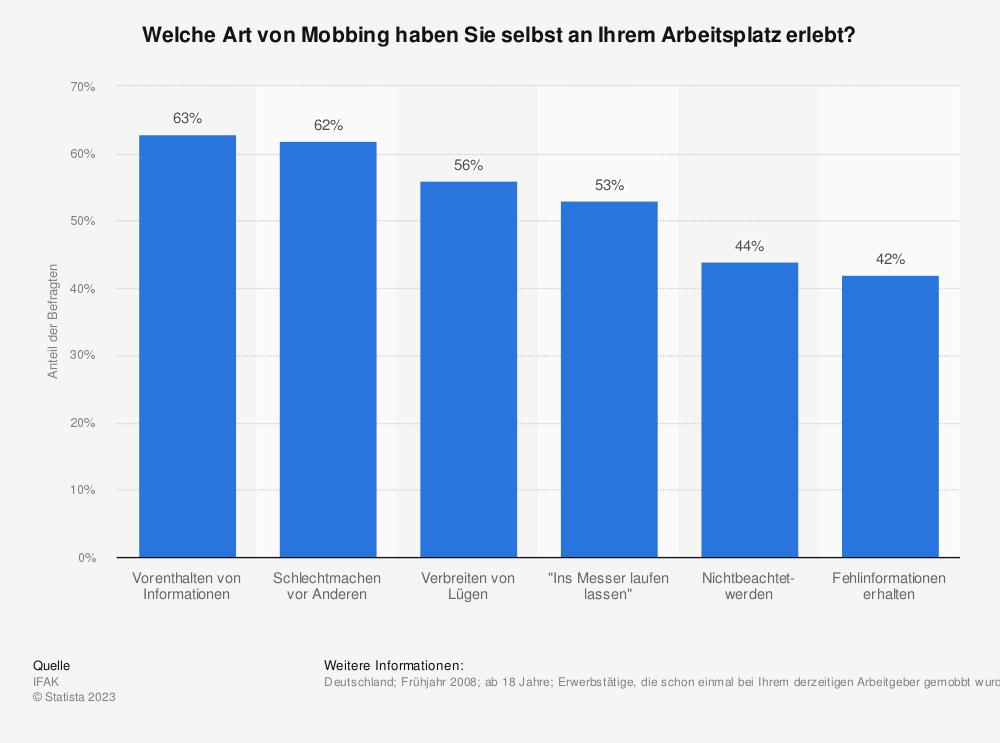Statistik: Welche Art von Mobbing haben Sie selbst an Ihrem Arbeitsplatz erlebt? | Statista