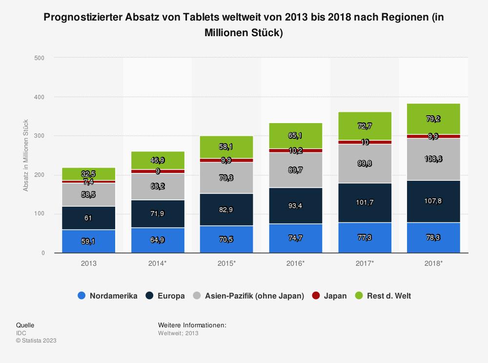 Statistik: Prognostizierter Absatz von Tablets weltweit von 2013 bis 2018 nach Regionen (in Millionen Stück) | Statista