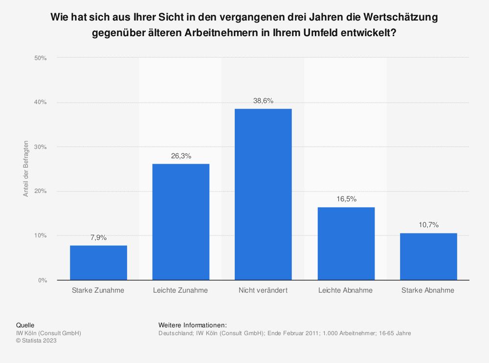 Statistik: Wie hat sich aus Ihrer Sicht in den vergangenen drei Jahren die Wertschätzung gegenüber älteren Arbeitnehmern in Ihrem Umfeld entwickelt? | Statista