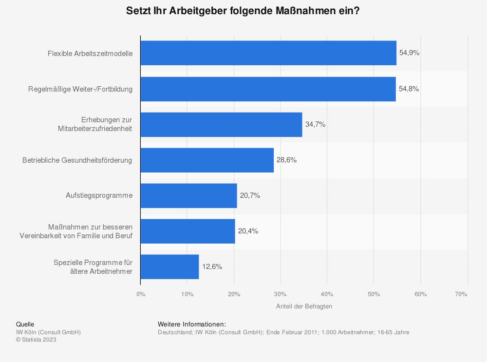 Statistik: Setzt Ihr Arbeitgeber folgende Maßnahmen ein? | Statista