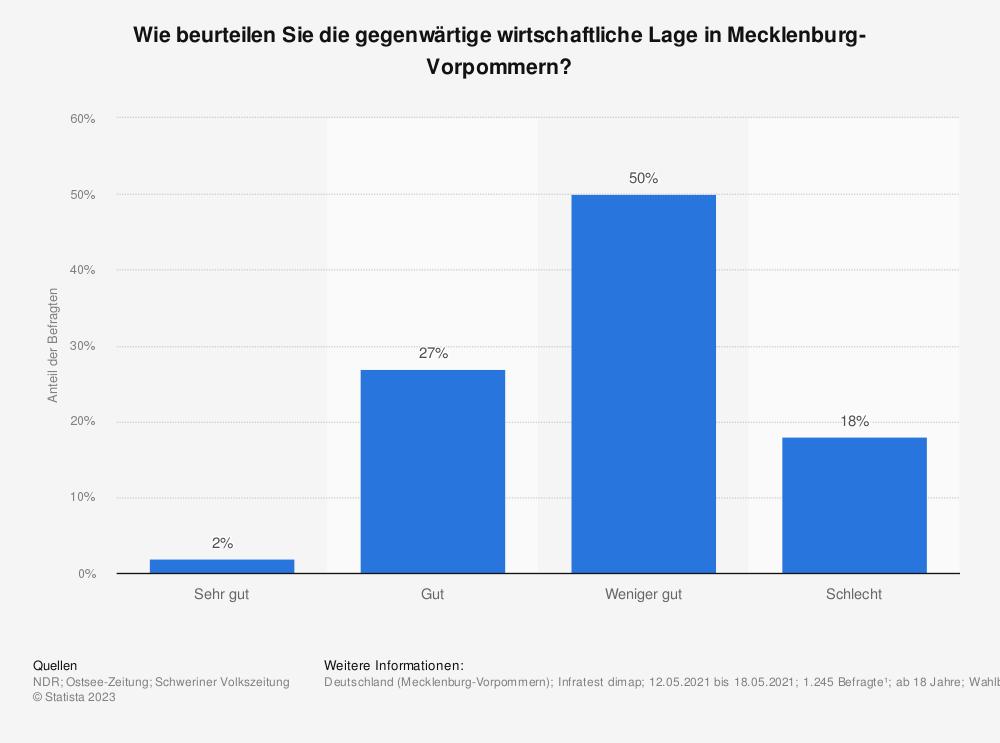 Statistik: Wie beurteilen Sie ganz allgemein die gegenwärtige Wirtschaftslage in Mecklenburg-Vorpommern? | Statista
