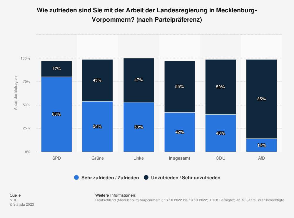 Statistik: Wie zufrieden sind Sie mit der Arbeit der Landesregierung in Mecklenburg-Vorpommern? (nach Parteienpräferenz) | Statista