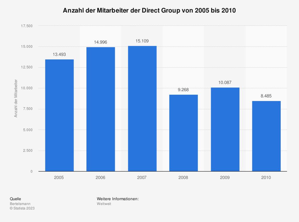 Statistik: Anzahl der Mitarbeiter der Direct Group von 2005 bis 2010 | Statista