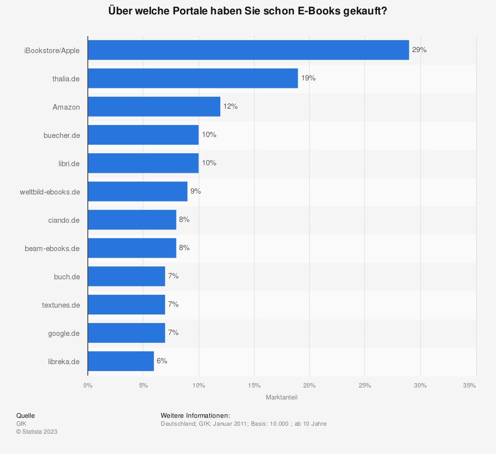 Statistik: Über welche Portale haben Sie schon E-Books gekauft? | Statista