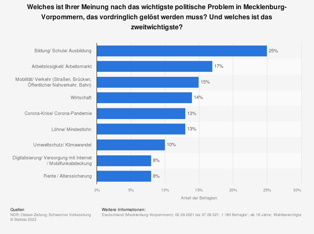 Statistik: Welches ist Ihrer Meinung nach das wichtigste politische Problem in Mecklenburg-Vorpommern, das vordringlich gelöst werden muss? | Statista