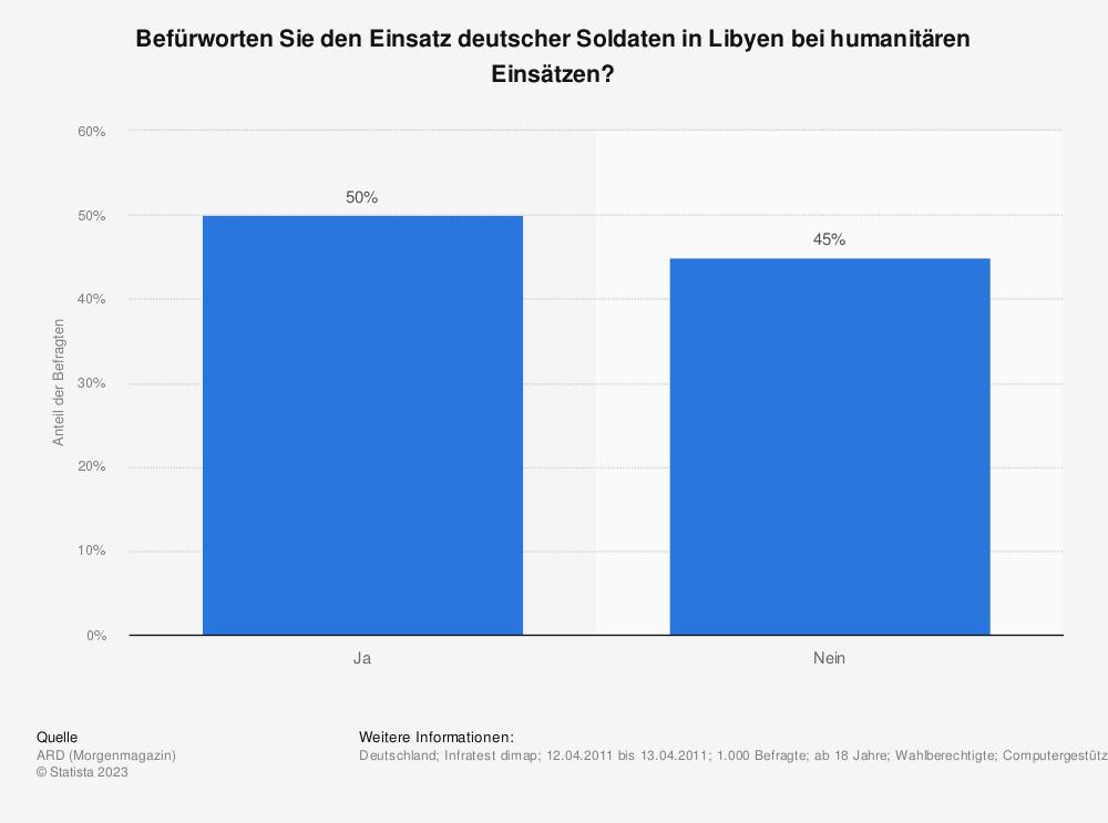 Statistik: Befürworten Sie den Einsatz deutscher Soldaten in Libyen bei humanitären Einsätzen? | Statista